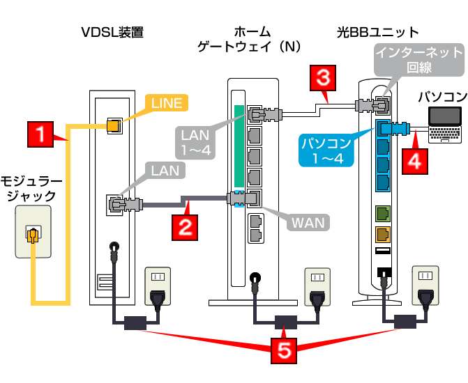 らくらく配線ツール | インターネット | ソフトバンク