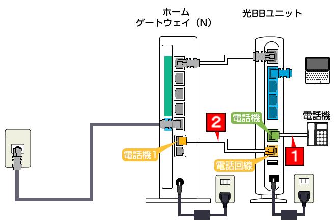 各種機器の接続設定方法|SoftBank 光|インターネット ...